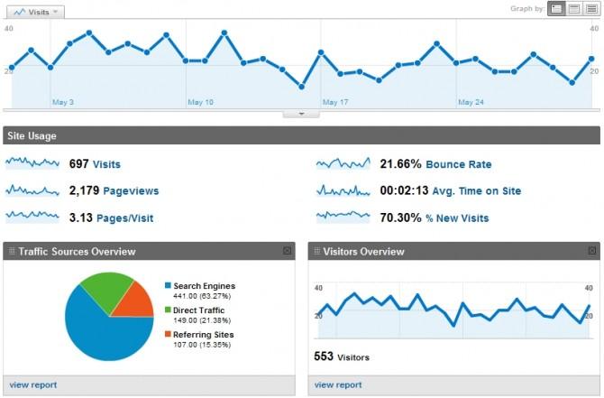 Montana's Restaurant - Analytics report for May 2010